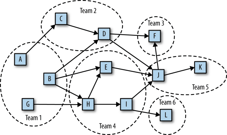 Figure 1. A typical STOSA-based organization managing a STOSA application